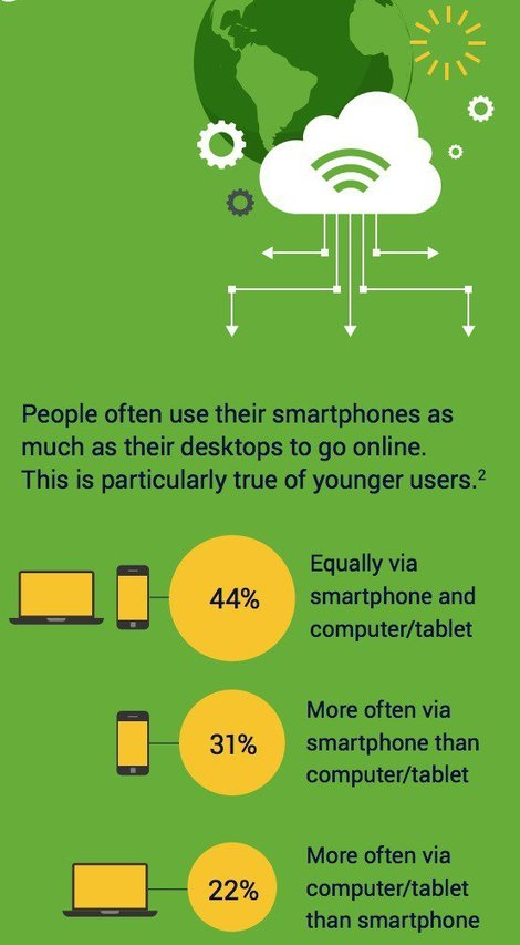 Kiwis use smartphones